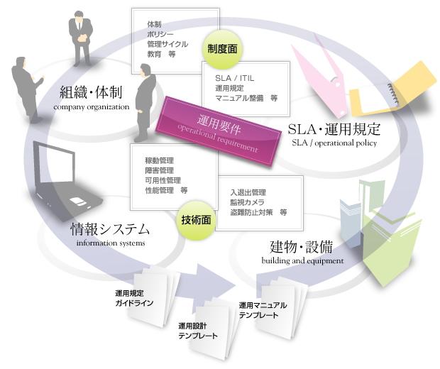 運用支援コンサルティング   クロスフォーメーション株式会社